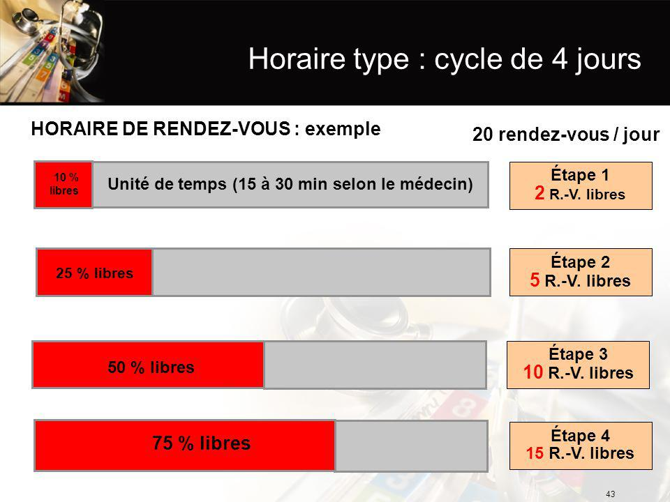 Horaire type : cycle de 4 jours Unité de temps (15 à 30 min selon le médecin) 10 % libres Étape 1 2 R.-V.