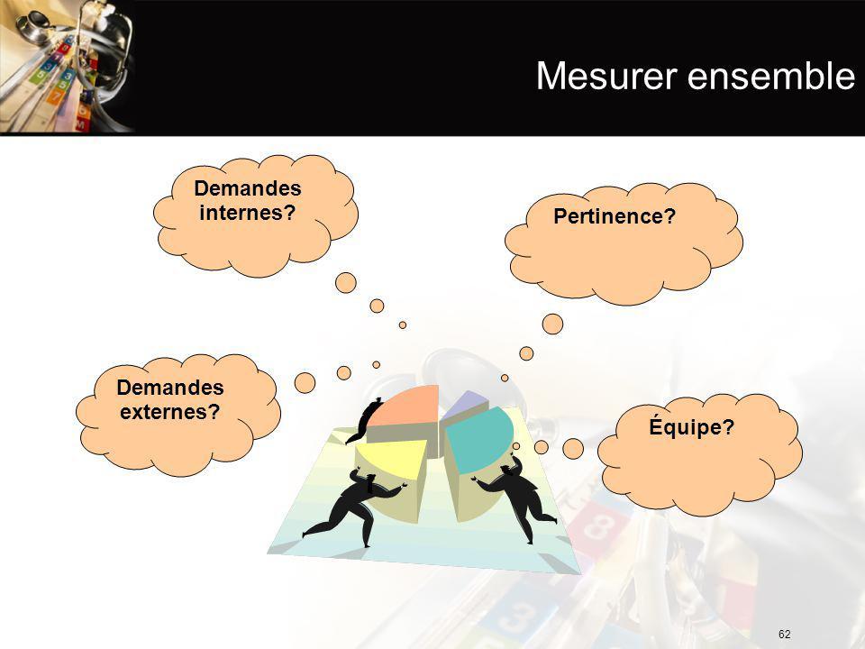Demandes internes Mesurer ensemble Demandes externes Pertinence Équipe 62