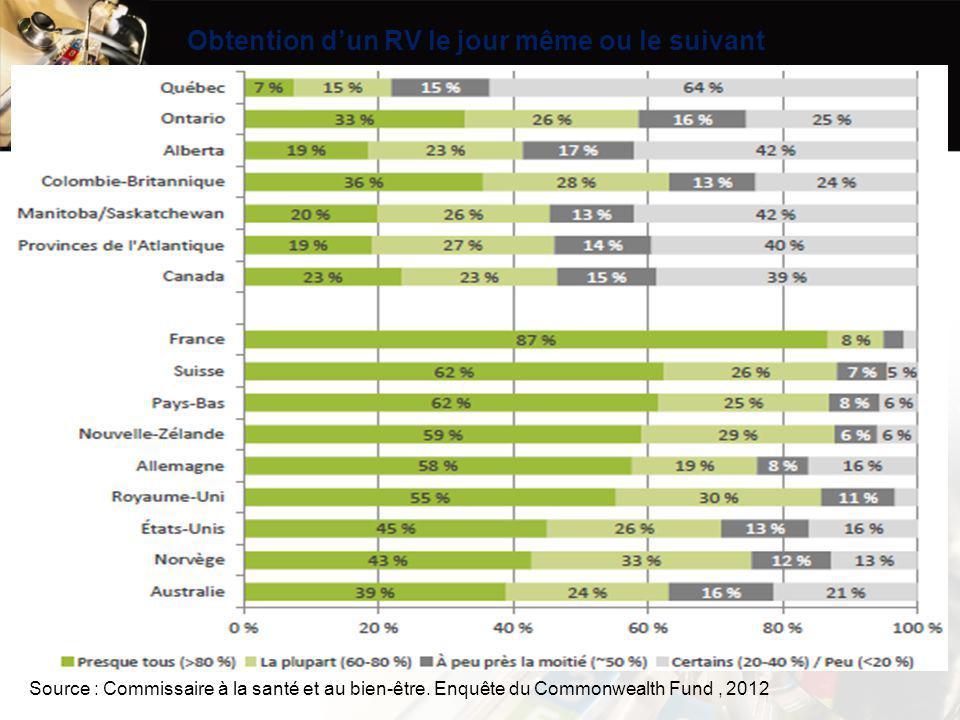 - Pratique (votre profil RAMQ/GMF) # patients total # patients vulnérables (C1) # patients non vulnérables(C2) -# visites/an/vulnérables 1 = 4 (moyenne selon RAMQ) - # visites/an/non vulnérables = votre moyenne Exercice 2 : votre profil 1 ETP = 1 540 heures ou 200 jours travaillés 19