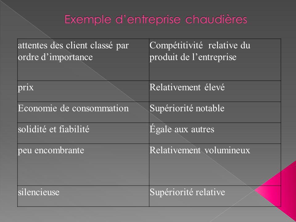 attentes des client classé par ordre d'importance Compétitivité relative du produit de l'entreprise prixRelativement élevé Economie de consommationSup