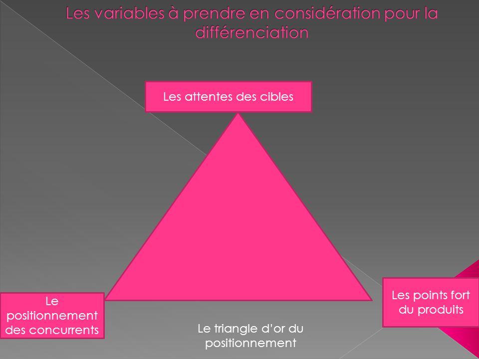 Les attentes des cibles Le positionnement des concurrents Les points fort du produits Le triangle d'or du positionnement