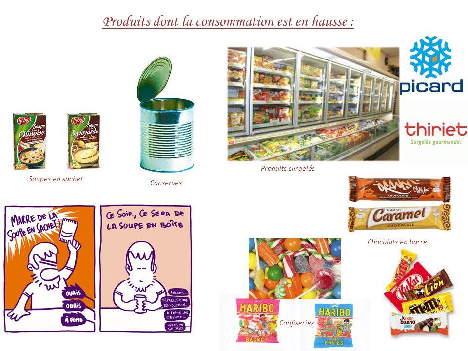 Produits dont la consommation est en hausse : Conserves Soupes en sachet Produits surgelés Chocolats en barre Confiseries