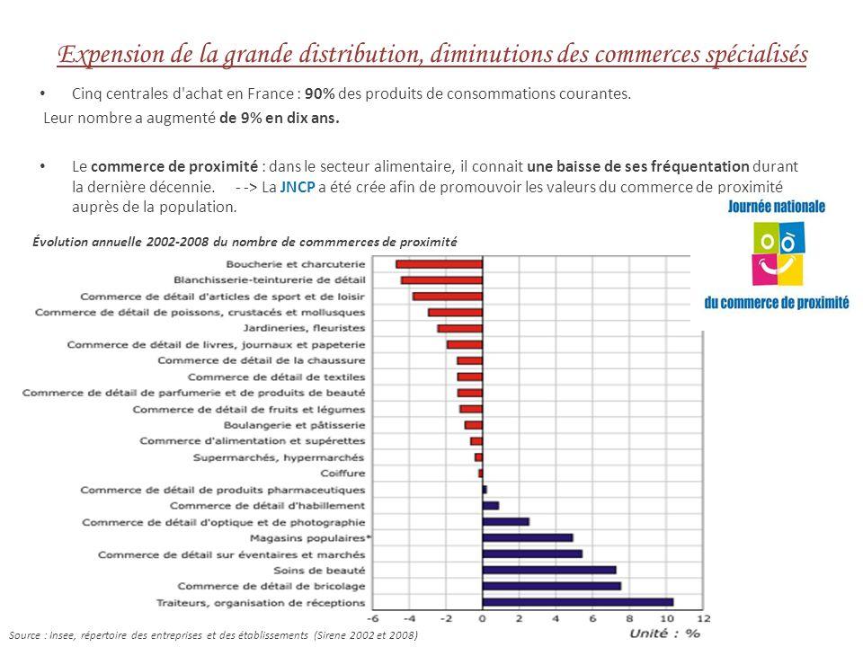Expension de la grande distribution, diminutions des commerces spécialisés Cinq centrales d achat en France : 90% des produits de consommations courantes.