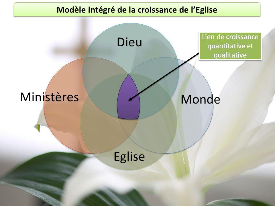 Modèle intégré de la croissance de l'Eglise Dieu Monde Eglise Ministères Lien de croissance quantitative et qualitative