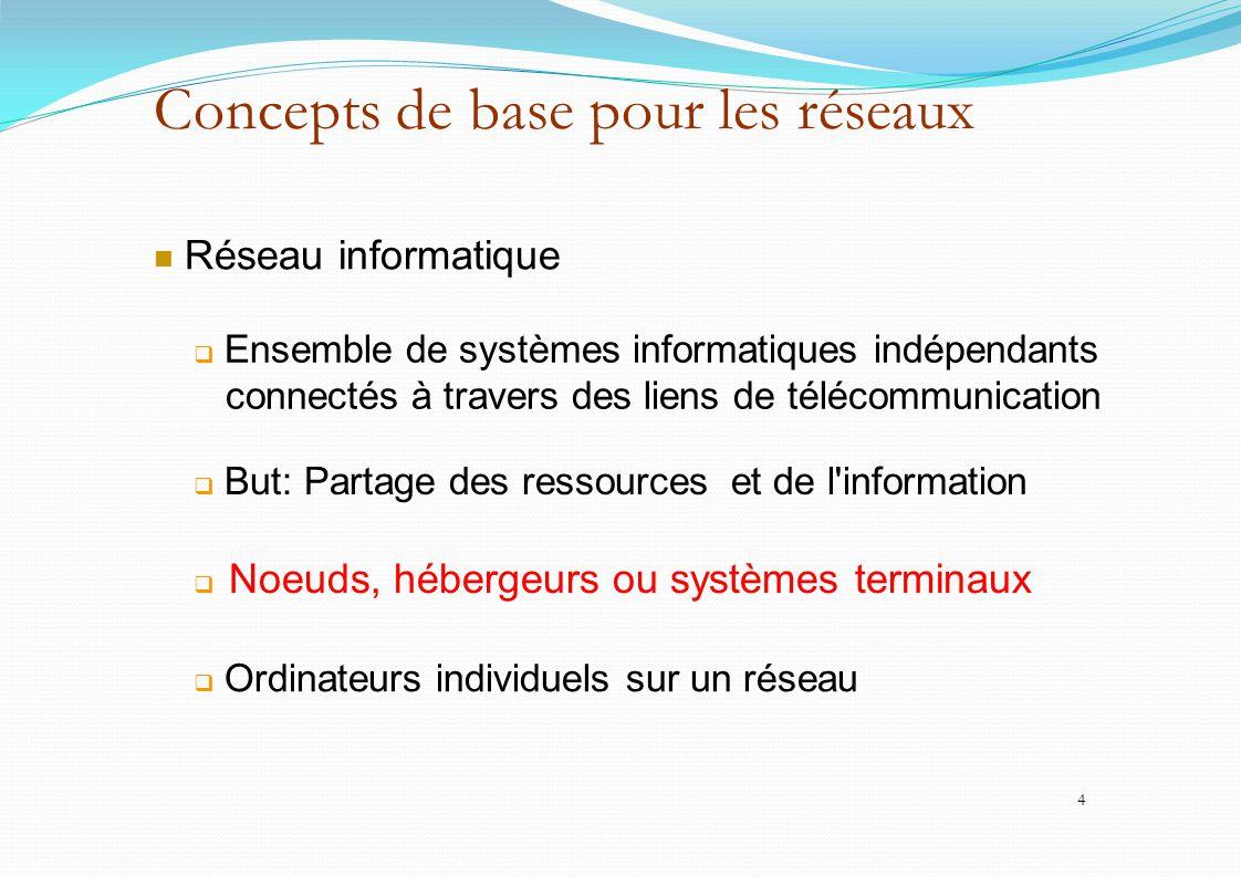 Concepts de base pour les réseaux Réseau informatique  Ensemble de systèmes informatiques indépendants connectés à travers des liens de télécommunica