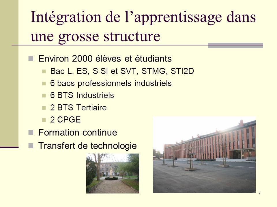 Intégration de l'apprentissage dans une grosse structure Environ 2000 élèves et étudiants Bac L, ES, S SI et SVT, STMG, STI2D 6 bacs professionnels in
