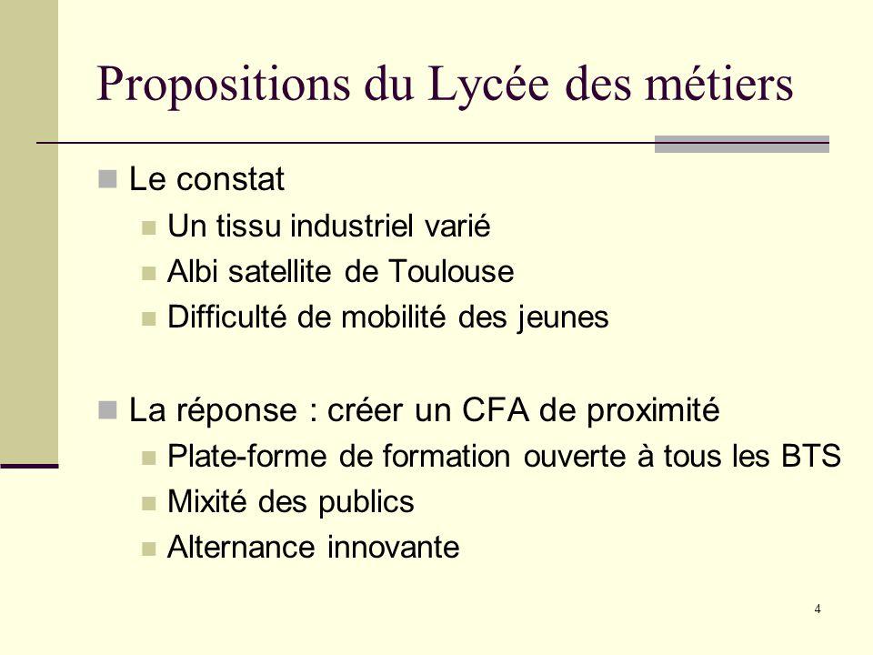 Propositions du Lycée des métiers Le constat Un tissu industriel varié Albi satellite de Toulouse Difficulté de mobilité des jeunes La réponse : créer