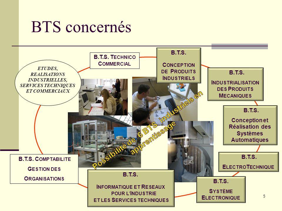 BTS concernés B.T.S. T ECHNICO C OMMERCIAL B.T.S. I NDUSTRIALISATION DES P RODUITS M ECANIQUES B.T.S. Conception et Réalisation des Systèmes Automatiq