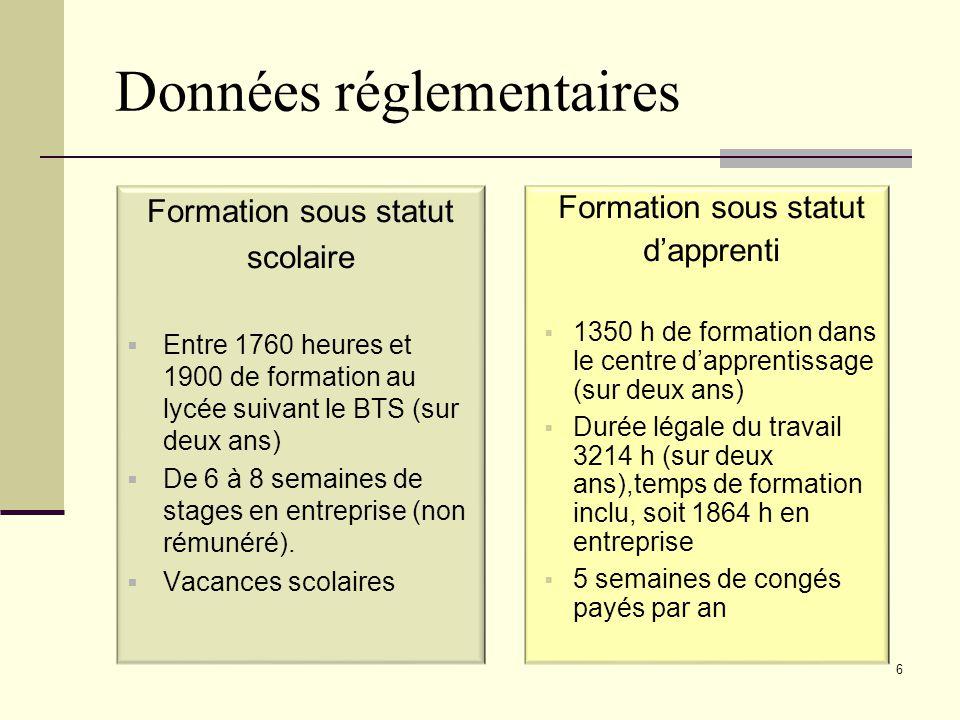 Données réglementaires Formation sous statut scolaire  Entre 1760 heures et 1900 de formation au lycée suivant le BTS (sur deux ans)  De 6 à 8 semai