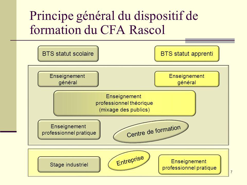 7 Principe général du dispositif de formation du CFA Rascol BTS statut scolaireBTS statut apprenti Enseignement général Enseignement général Enseignem