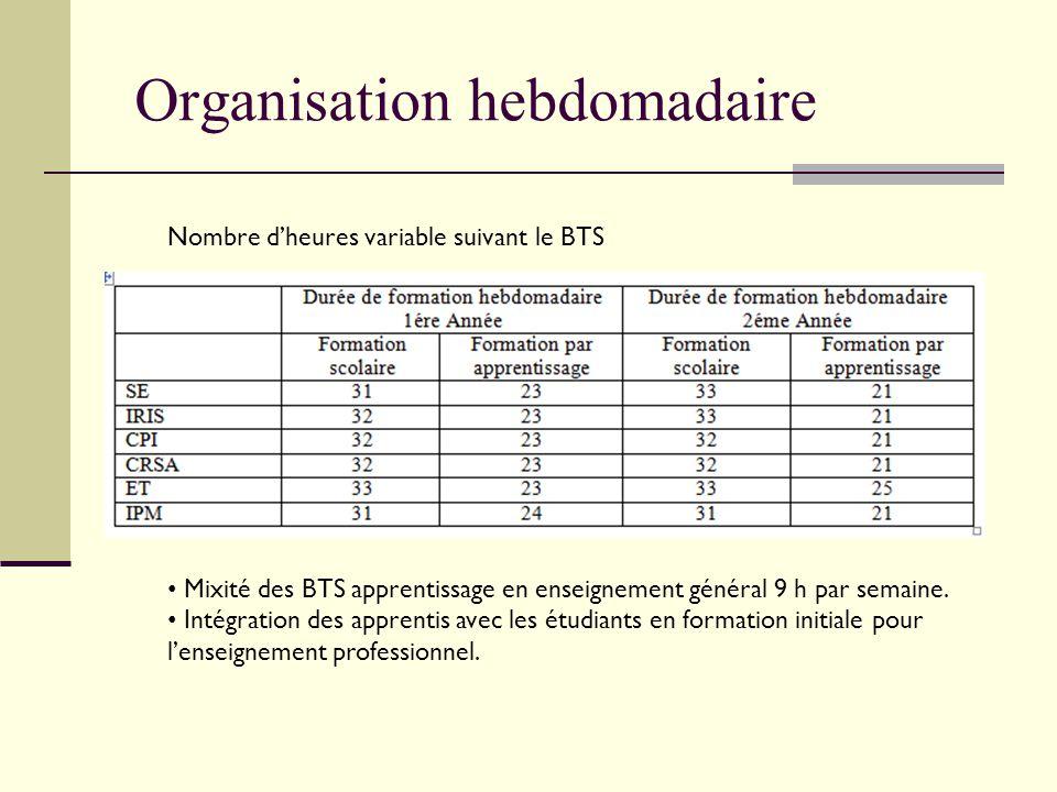 Organisation hebdomadaire Nombre d'heures variable suivant le BTS Mixité des BTS apprentissage en enseignement général 9 h par semaine. Intégration de