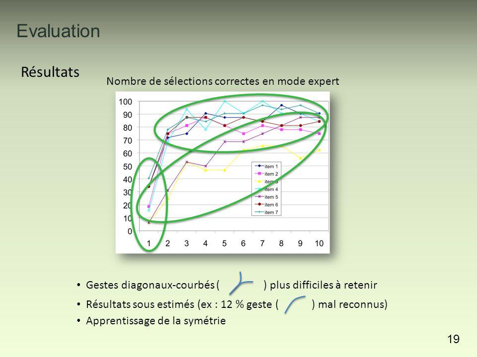 Evaluation 19 Résultats Gestes diagonaux-courbés ( ) plus difficiles à retenir Résultats sous estimés (ex : 12 % geste ( ) mal reconnus) Apprentissage de la symétrie Nombre de sélections correctes en mode expert