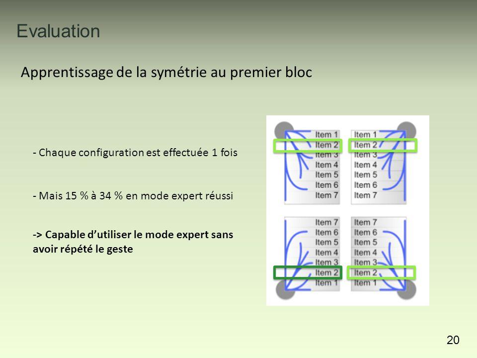 Evaluation 20 Apprentissage de la symétrie au premier bloc - Chaque configuration est effectuée 1 fois - Mais 15 % à 34 % en mode expert réussi -> Capable d'utiliser le mode expert sans avoir répété le geste