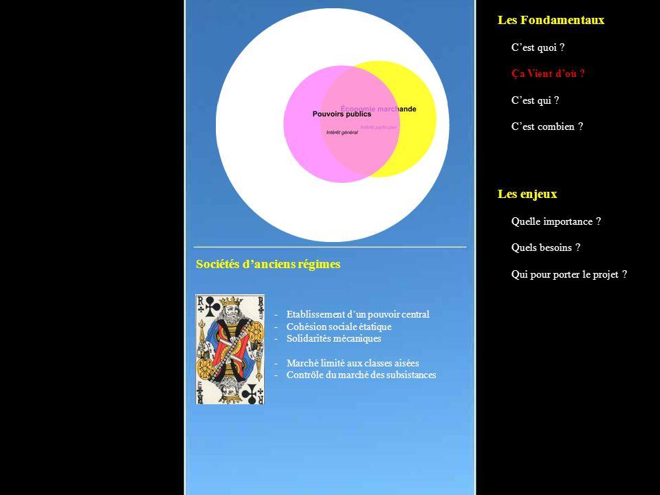 Sociétés d'anciens régimes -Etablissement d'un pouvoir central -Cohésion sociale étatique -Solidarités mécaniques -Marché limité aux classes aisées -Contrôle du marché des subsistances Les Fondamentaux C'est quoi .