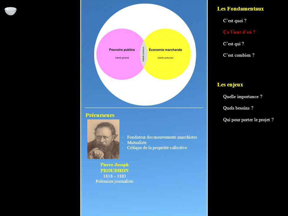 Précurseurs Pierre-Joseph PROUDHON 1818 – 1883 Polémiste journaliste -Fondateur des mouvements anarchistes -Mutualiste -Critique de la propriété collective Les Fondamentaux C'est quoi .