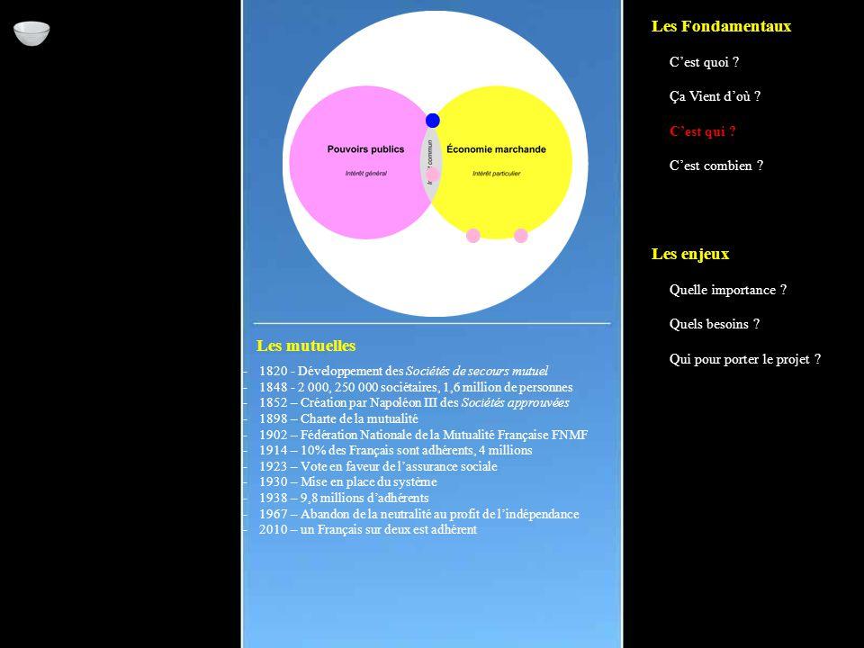 Les mutuelles -1820 - Développement des Sociétés de secours mutuel -1848 - 2 000, 250 000 sociétaires, 1,6 million de personnes -1852 – Création par Napoléon III des Sociétés approuvées -1898 – Charte de la mutualité -1902 – Fédération Nationale de la Mutualité Française FNMF -1914 – 10% des Français sont adhérents, 4 millions -1923 – Vote en faveur de l'assurance sociale -1930 – Mise en place du système -1938 – 9,8 millions d'adhérents -1967 – Abandon de la neutralité au profit de l'indépendance -2010 – un Français sur deux est adhérent Les Fondamentaux C'est quoi .