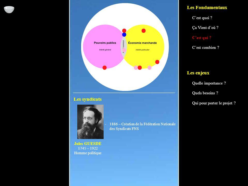 Les syndicats -1886 – Création de la Fédération Nationale des Syndicats FNS Jules GUESDE 1745 – 1922 Homme politique Les Fondamentaux C'est quoi .