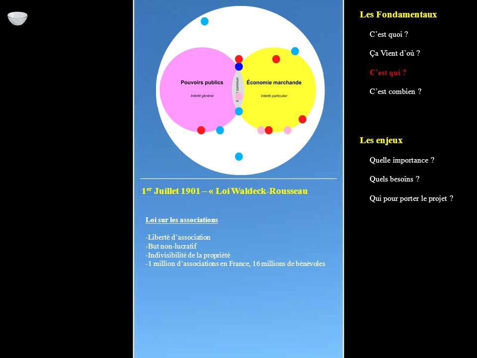 1 er Juillet 1901 – « Loi Waldeck-Rousseau Loi sur les associations -Liberté d'association -But non-lucratif -Indivisibilité de la propriété -1 million d'associations en France, 16 millions de bénévoles Les Fondamentaux C'est quoi .