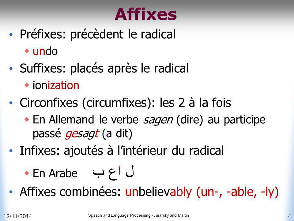 Affixes Préfixes: précèdent le radical  undo Suffixes: placés après le radical  ionization Circonfixes (circumfixes): les 2 à la fois  En Allemand