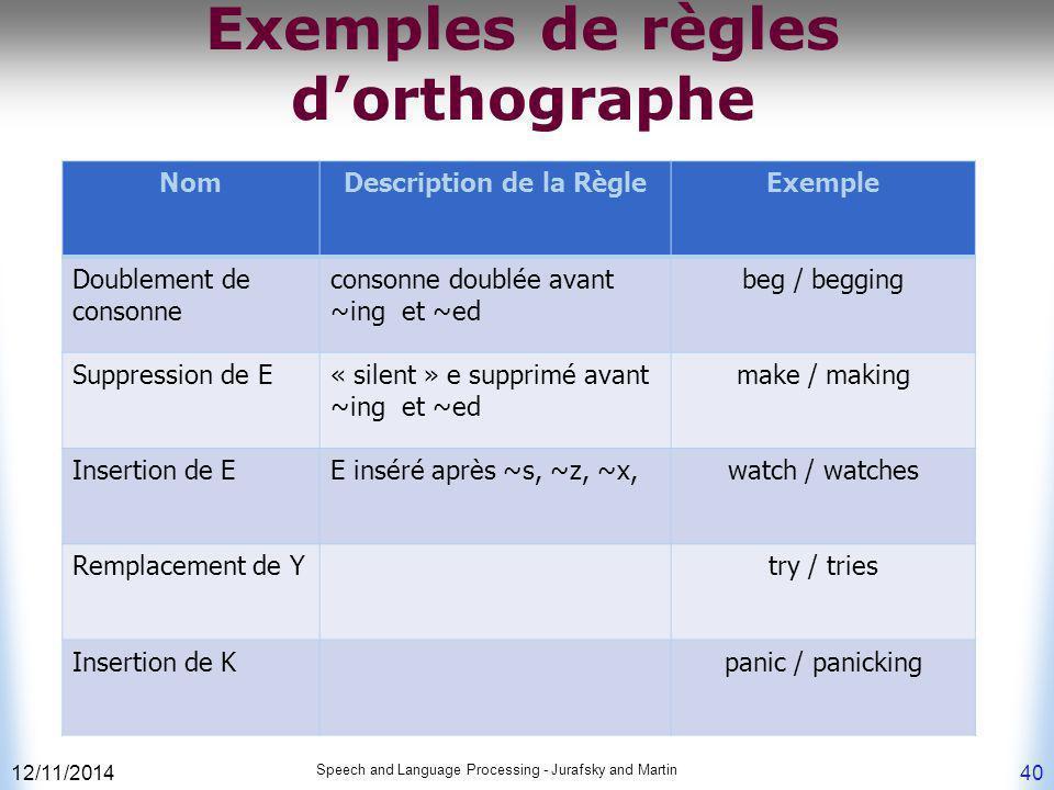 Exemples de règles d'orthographe 12/11/2014 Speech and Language Processing - Jurafsky and Martin 40 NomDescription de la RègleExemple Doublement de co