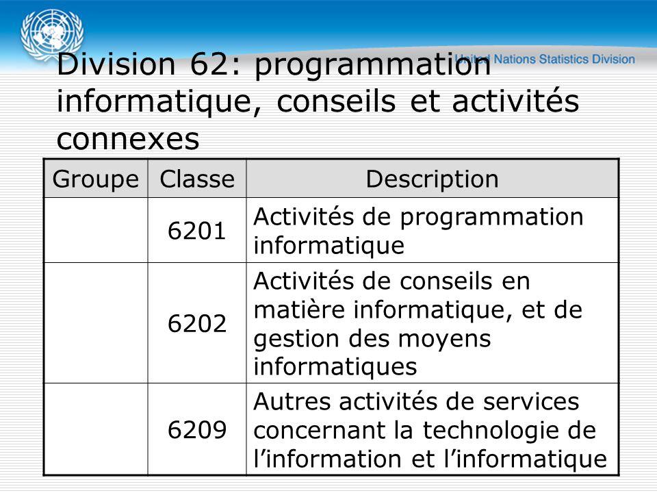 GroupeClasseDescription 6201 Activités de programmation informatique 6202 Activités de conseils en matière informatique, et de gestion des moyens informatiques 6209 Autres activités de services concernant la technologie de l'information et l'informatique Division 62: programmation informatique, conseils et activités connexes