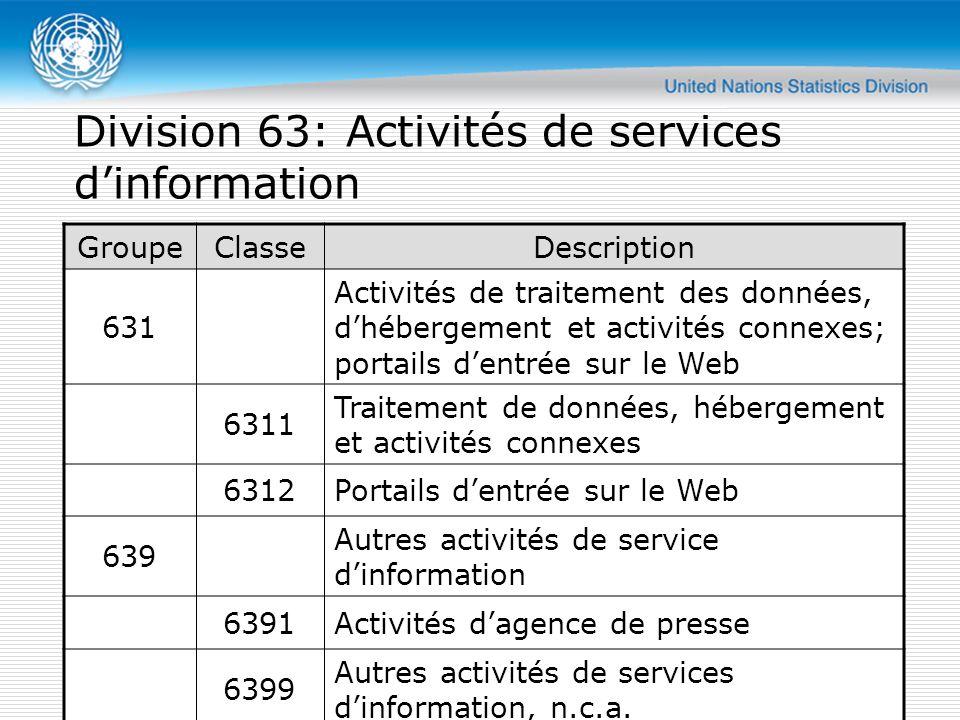 GroupeClasseDescription 631 Activités de traitement des données, d'hébergement et activités connexes; portails d'entrée sur le Web 6311 Traitement de données, hébergement et activités connexes 6312Portails d'entrée sur le Web 639 Autres activités de service d'information 6391Activités d'agence de presse 6399 Autres activités de services d'information, n.c.a.