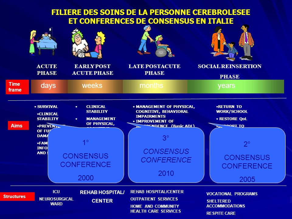 FILIERE DES SOINS DE LA PERSONNE CEREBROLESEE ET CONFERENCES DE CONSENSUS EN ITALIE ACUTE PHASE EARLY POST ACUTE PHASE LATE POSTACUTE PHASE SOCIAL REINSERTION PHASE SURVIVAL CLINICAL STABILITY PREVENTION OF FURTHER DAMAGES FAMILY INFORMATION AND SUPPORT MANAGEMENT OF PHYSICAL, COGNITIVE, BEHAVIORAL IMPAIRMENTS IMPROVEMENT OF INDEPENDENCE (Basic ADL) FAMILY INFORMATION AND SUPPORT SOCIAL REINSERTION RETURN TO WORK/SCHOOL RESTORE QoL SUPPORT TO FAMILIES CLINICAL STABILITY MANAGEMENT OF PHYSICAL, COGNITIVE, BEHAVIORAL IMPAIRMENTS IMPROVEMENT OF INDEPENDENC E (Basic ADL) FAMILY INFORMATION AND SUPPORT daysweeksmonthsyears Time frame Aims Structures ICU NEUROSURGICAL WARD REHAB HOSPITAL/ CENTER REHAB HOSPITAL/CENTER OUTPATIENT SERVICES HOME AND COMMUNITY HEALTH CARE SERVICES VOCATIONAL PROGRAMS SHELTERED ACCOMMODATIONS RESPITE CARE 1° CONSENSUS CONFERENCE 2000 2° CONSENSUS CONFERENCE 2005 3° CONSENSUS CONFERENCE 2010