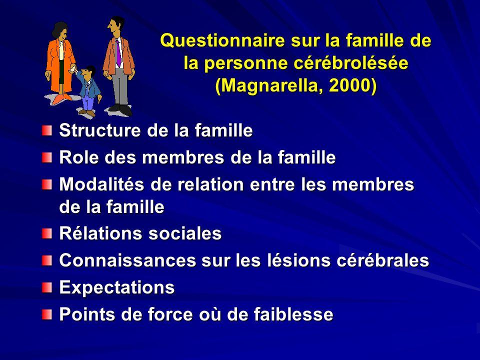 Questionnaire sur la famille de la personne cérébrolésée (Magnarella, 2000) Structure de la famille Role des membres de la famille Modalités de relation entre les membres de la famille Rélations sociales Connaissances sur les lésions cérébrales Expectations Points de force où de faiblesse