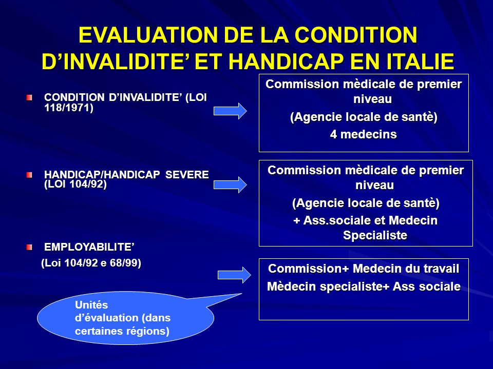 EVALUATION DE LA CONDITION D'INVALIDITE' ET HANDICAP EN ITALIE CONDITION D'INVALIDITE' (LOI 118/1971) HANDICAP/HANDICAP SEVERE (LOI 104/92) EMPLOYABILITE' (Loi 104/92 e 68/99) (Loi 104/92 e 68/99) Commission mèdicale de premier niveau (Agencie locale de santè) 4 medecins Commission+ Medecin du travail Mèdecin specialiste+ Ass sociale Commission mèdicale de premier niveau (Agencie locale de santè) + Ass.sociale et Medecin Specialiste Unités d'évaluation (dans certaines régions)