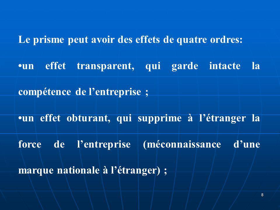 Le prisme peut avoir des effets de quatre ordres: un effet transparent, qui garde intacte la compétence de l'entreprise ; un effet obturant, qui suppr