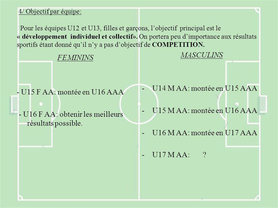 4/ Objectif par équipe: Pour les équipes U12 et U13, filles et garçons, l'objectif principal est le « développement individuel et collectif». On porte
