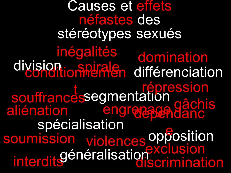 Les stéréotypes sexués : l'engrenage sociétal EconomiqueEconomique SocialSocial PsychologiquePsychologique PolitiquePolitique