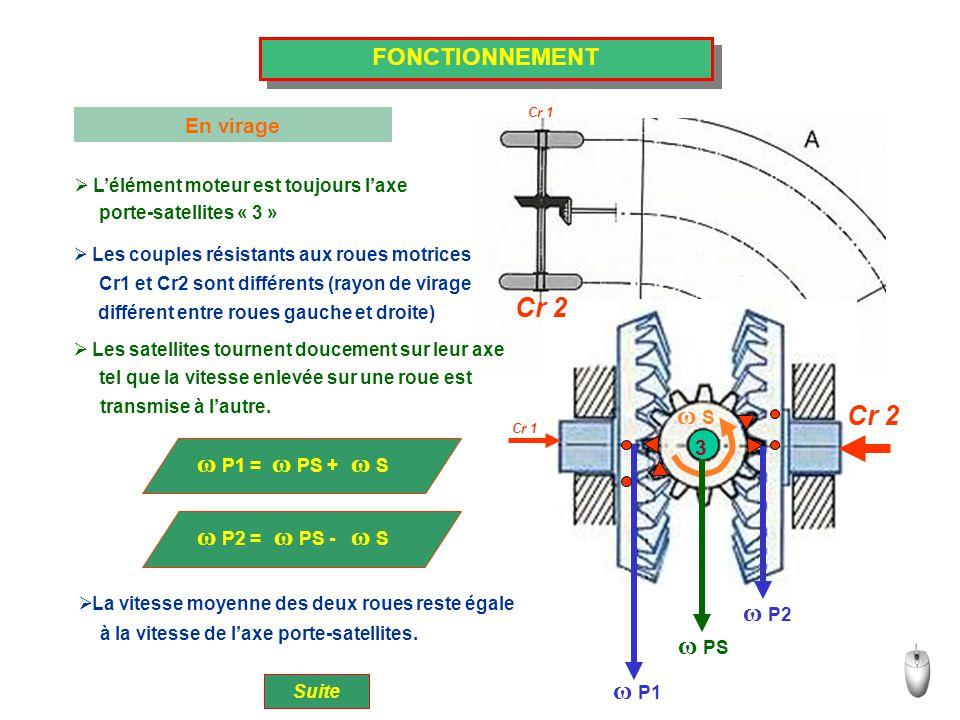 FONCTIONNEMENT En virage Suite ω P1 = ω PS + ω S  L'élément moteur est toujours l'axe  Les couples résistants aux roues motrices  Les satellites to