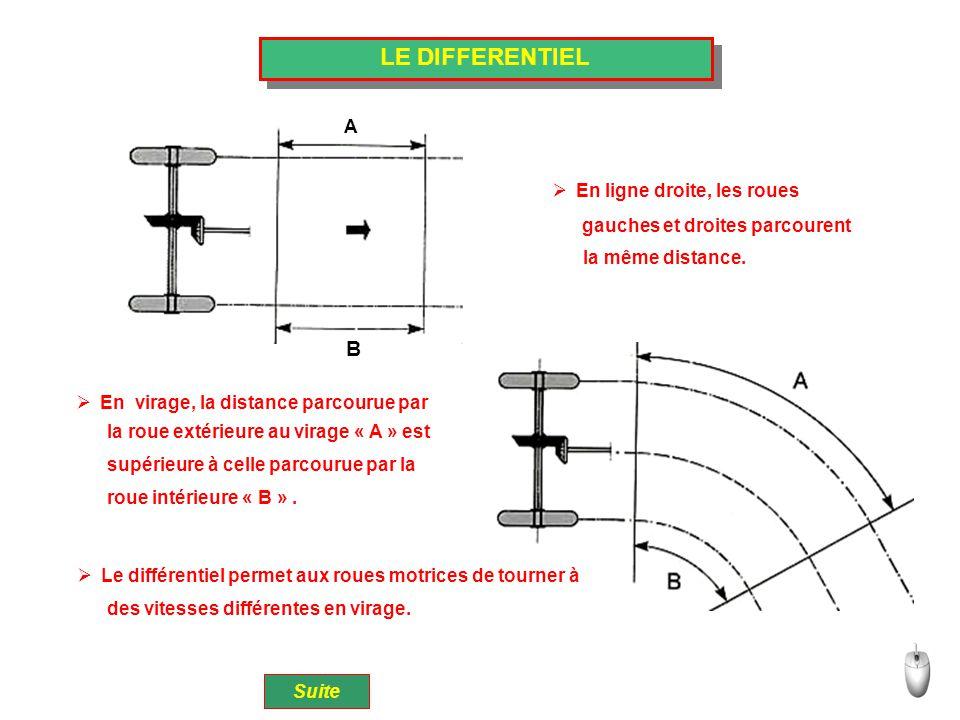LE DIFFERENTIEL B A  En ligne droite, les roues  En virage, la distance parcourue par  Le différentiel permet aux roues motrices de tourner à Suite