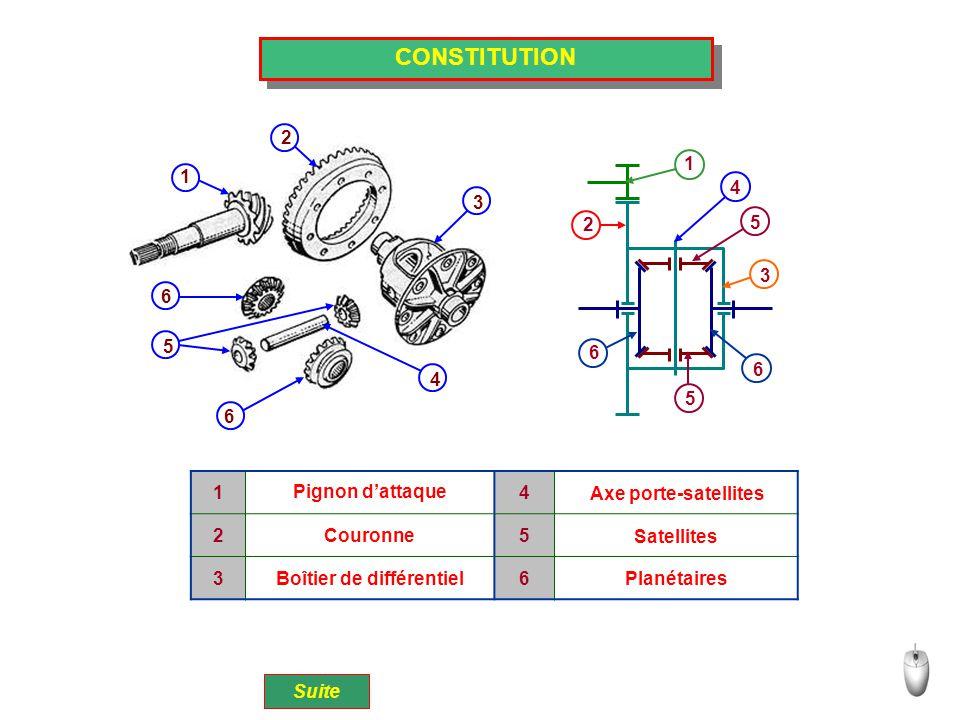 CONSTITUTION 1 2 3 4 5 6 6 1 2 4 5 5 6 6 3 14 25 36 Pignon d'attaque Couronne Boîtier de différentiel Axe porte-satellites Satellites Planétaires Suit