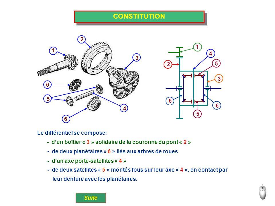 CONSTITUTION 1 2 3 4 5 6 6 Suite Le différentiel se compose: - d'un boîtier « 3 » solidaire de la couronne du pont « 2 » - de deux planétaires « 6 » l