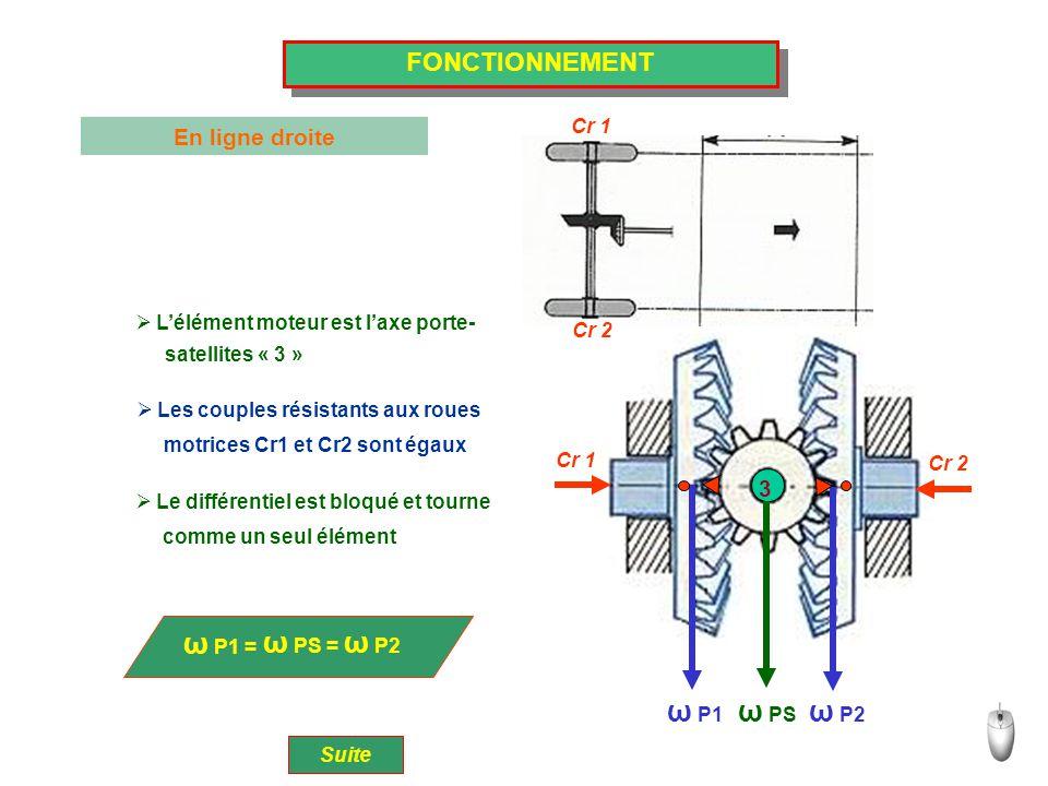 FONCTIONNEMENT En virage Suite ω P1 = ω PS + ω S  L'élément moteur est toujours l'axe  Les couples résistants aux roues motrices  Les satellites tournent doucement sur leur axe Cr 1 Cr 2 3 Cr 1 ω P1 ω PS ω P2 ω S ω P2 = ω PS - ω S porte-satellites « 3 » Cr1 et Cr2 sont différents (rayon de virage différent entre roues gauche et droite) tel que la vitesse enlevée sur une roue est transmise à l'autre.
