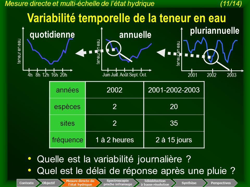 années2002 espèces2 sites2 fréquence1 à 2 heures Quelle est la variabilité journalière ? Quel est le délai de réponse après une pluie ? Spectroscopie