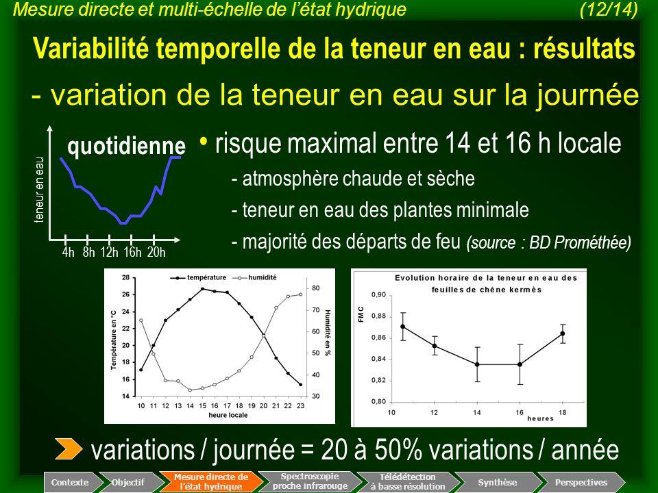 - variation de la teneur en eau sur la journée Spectroscopie proche infrarouge Télédétection à basse résolution Mesure directe de l'état hydrique Cont