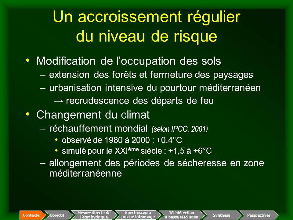 La prévention du risque en France IndicateurOrganismeZoneFréquence Risque météorologique Météo-France 15 départements, 112 zones de 700 km² 2 fois par jour Teneur en eauONF 15 départements, 30 sites ponctuels 3 à 7 jours Des acteurs : Sécurité Civile et Forestiers : dispositif de prévention et de lutte, entretien des voies d'accès, débroussaillement des sous-bois, contrôle des points d'eau, patrouilles et tours de guet… Des indicateurs de risque d'incendie (éclosion et propagation) Spectroscopie proche infrarouge Télédétection à basse résolution Synthèse Mesure directe de l'état hydrique ContexteObjectif Perspectives