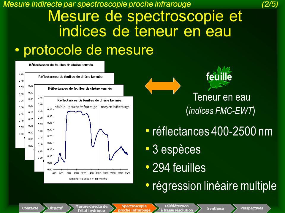 Mesure de spectroscopie et indices de teneur en eau visible proche infrarouge moyen infrarouge feuille réflectances 400-2500 nm 3 espèces 294 feuilles