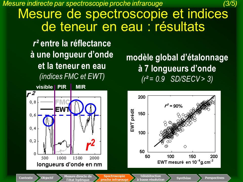 r² entre la réflectance à une longueur d'onde et la teneur en eau (indices FMC et EWT) r2r2 modèle global d'étalonnage à 7 longueurs d'onde (r² = 0.9
