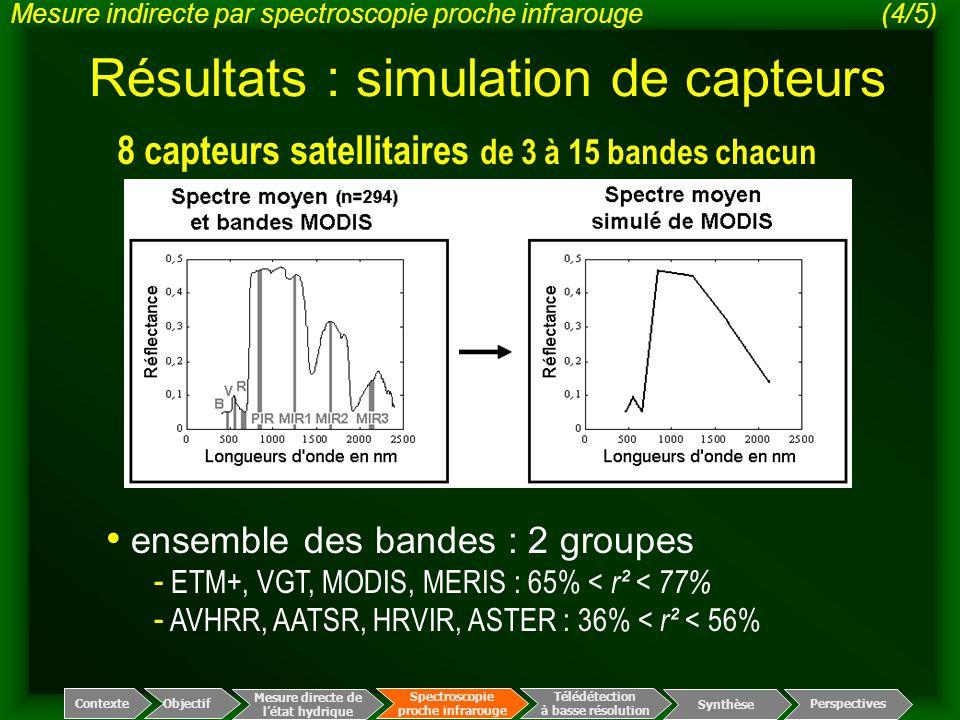 Résultats : simulation de capteurs 8 capteurs satellitaires de 3 à 15 bandes chacun ensemble des bandes : 2 groupes - ETM+, VGT, MODIS, MERIS : 65% <