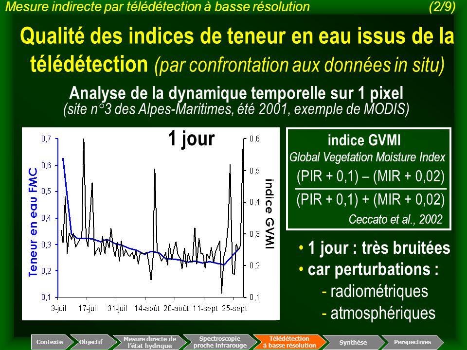 Teneur en eau FMC indice GVMI Qualité des indices de teneur en eau issus de la télédétection (par confrontation aux données in situ) Spectroscopie pro