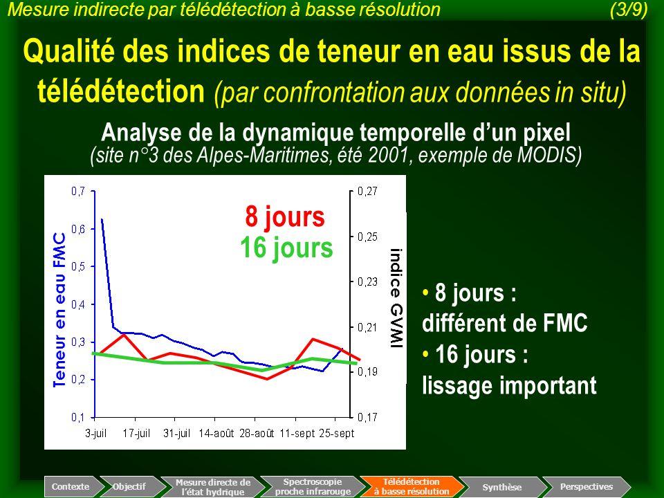 Teneur en eau FMC indice GVMI Spectroscopie proche infrarouge Télédétection à basse résolution Mesure directe de l'état hydrique ContexteObjectif Pers