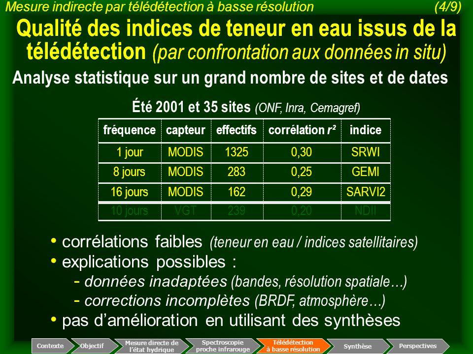 Spectroscopie proche infrarouge Télédétection à basse résolution Mesure directe de l'état hydrique ContexteObjectif Perspectives Synthèse corrélations