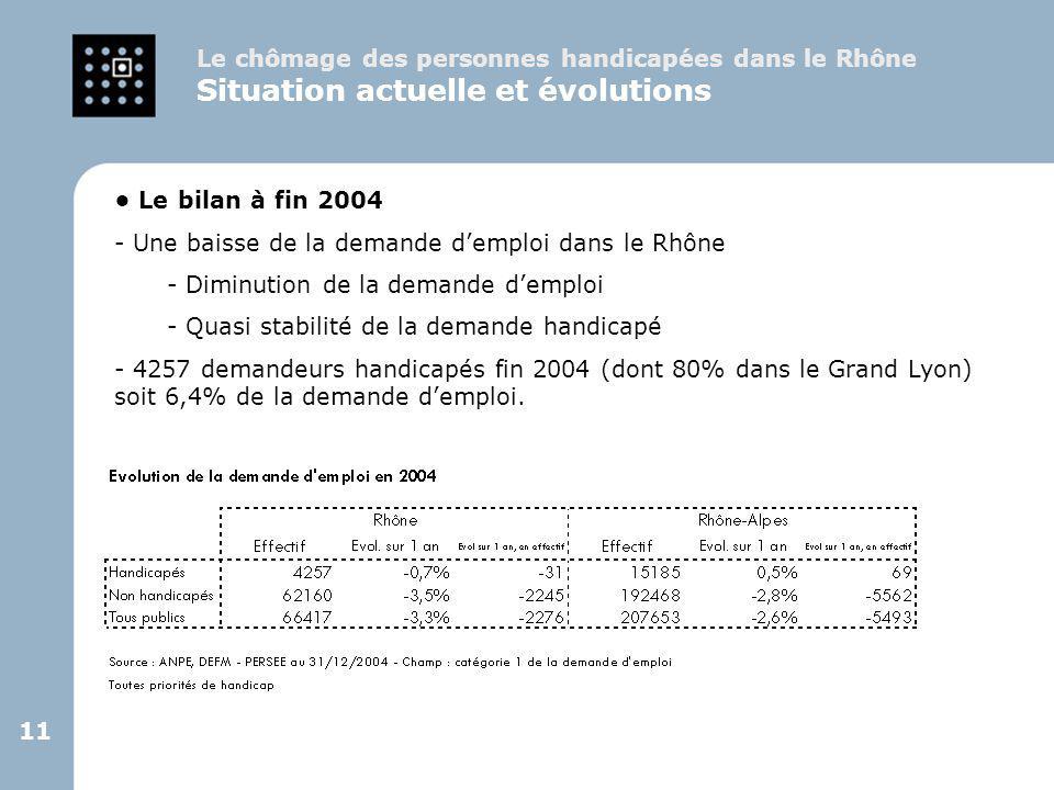 11 Le chômage des personnes handicapées dans le Rhône Situation actuelle et évolutions Le bilan à fin 2004 - Une baisse de la demande d'emploi dans le