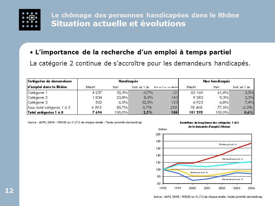 12 L'importance de la recherche d'un emploi à temps partiel La catégorie 2 continue de s'accroître pour les demandeurs handicapés. Le chômage des pers