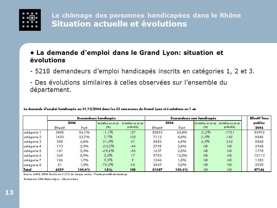 13 La demande d'emploi dans le Grand Lyon: situation et évolutions - 5218 demandeurs d'emploi handicapés inscrits en catégories 1, 2 et 3. - Des évolu