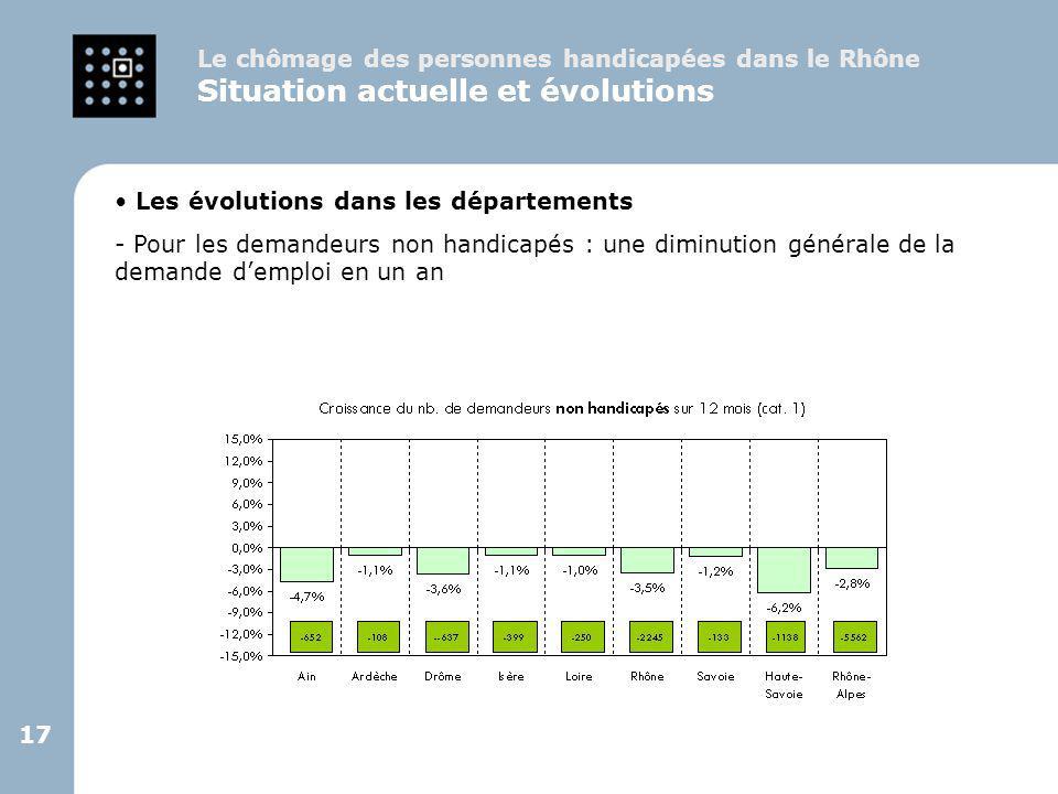17 Le chômage des personnes handicapées dans le Rhône Situation actuelle et évolutions Les évolutions dans les départements - Pour les demandeurs non